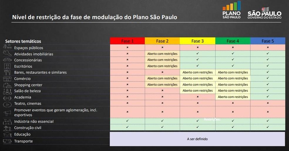 Estado terá volta gradativa das atividades(Divulgação: Governo de São Paulo).